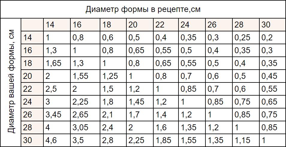 Как рассчитать количество крема для торта - таблица