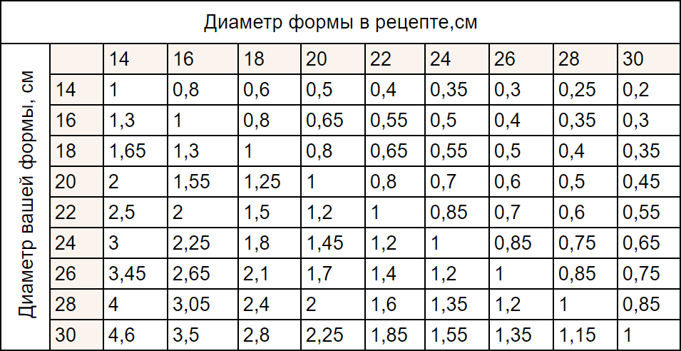 Пересчёт ингредиентов для торта на другую форму - таблица