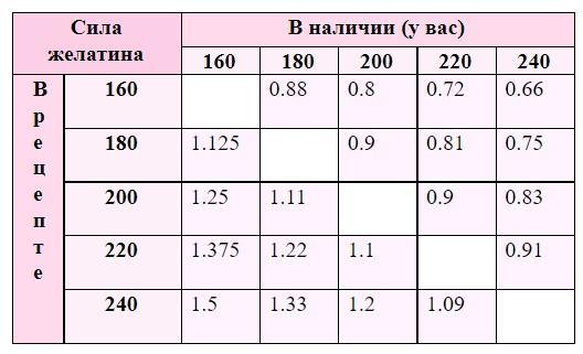 Как использовать быстроразводимый желатин - таблица пересчета блюм